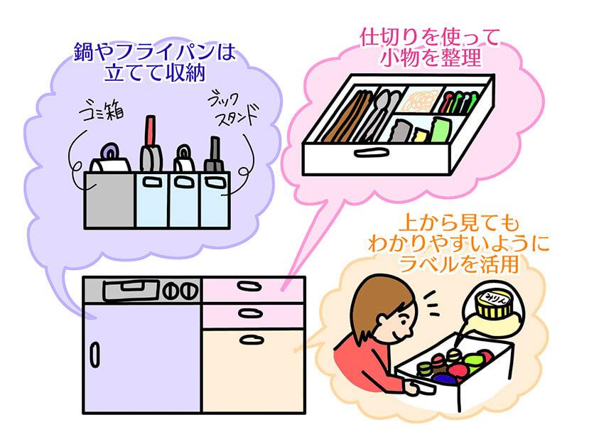 調理台下の収納アイディアのイラスト