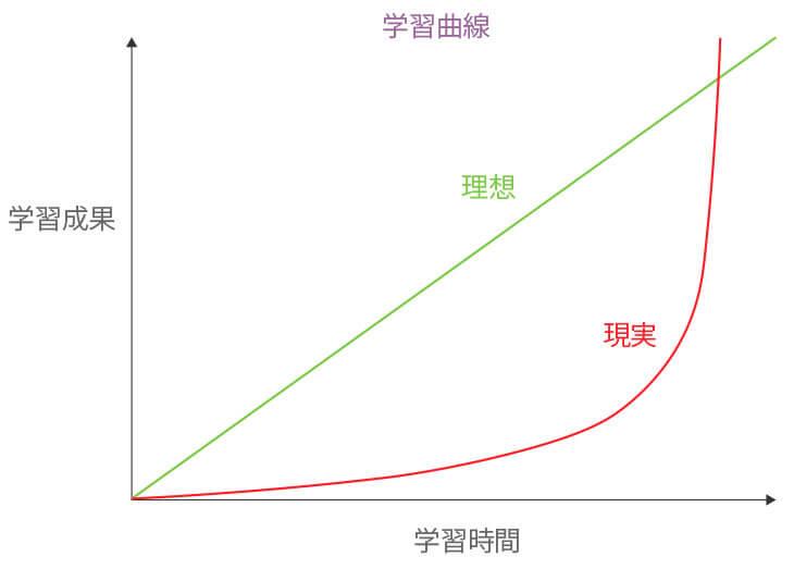学習曲線のグラフ