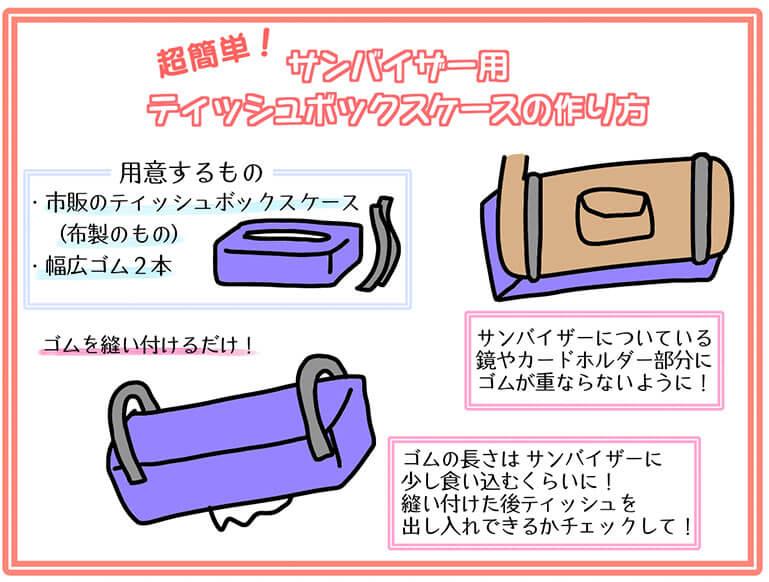 手作りティッシュボックスの図解