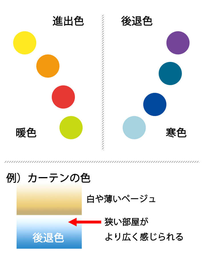 後退色と進出色図