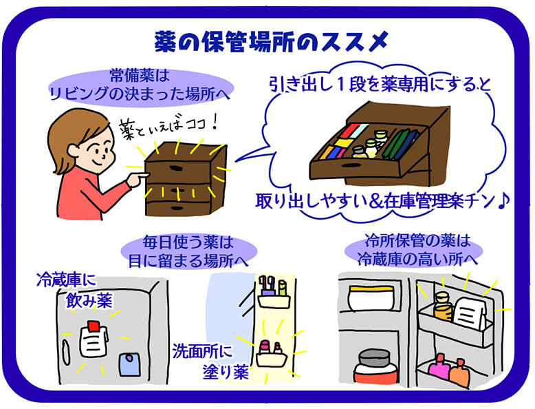 おすすめの薬の保管場所図解