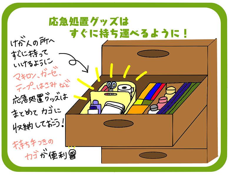 緊急性の高い薬の収納方法の図解
