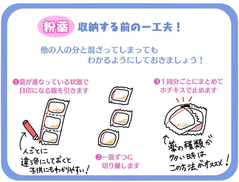 粉薬の収納手順の図解