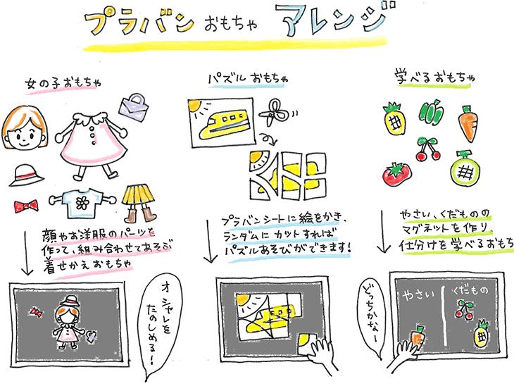 プラバンおもちゃの手作りアイディアの図解
