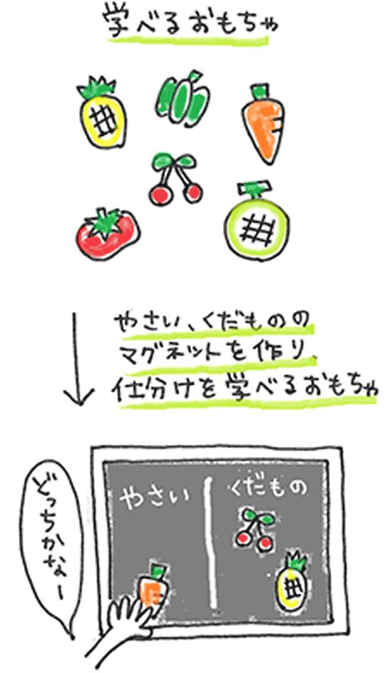 プラバンおもちゃで知育おもちゃを手作りするアレンジの図解