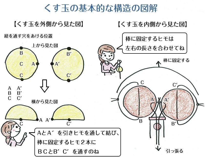 くす玉の基本構造の図解