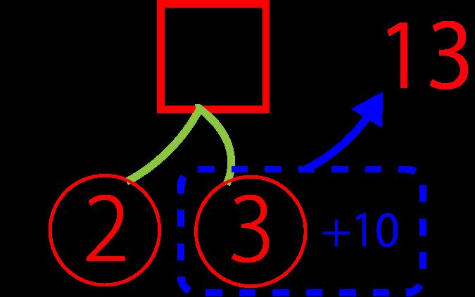 足し算のさくらんぼ計算で答えを出す第3段階の図解