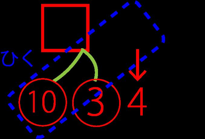 右側のさくらんぼの数を足したさくらんぼ計算の引き算の図解