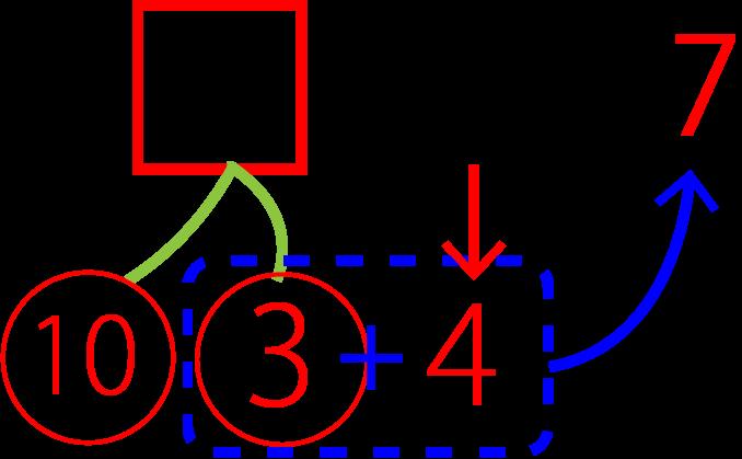 引き算のさくらんぼ計算第3段階の図解