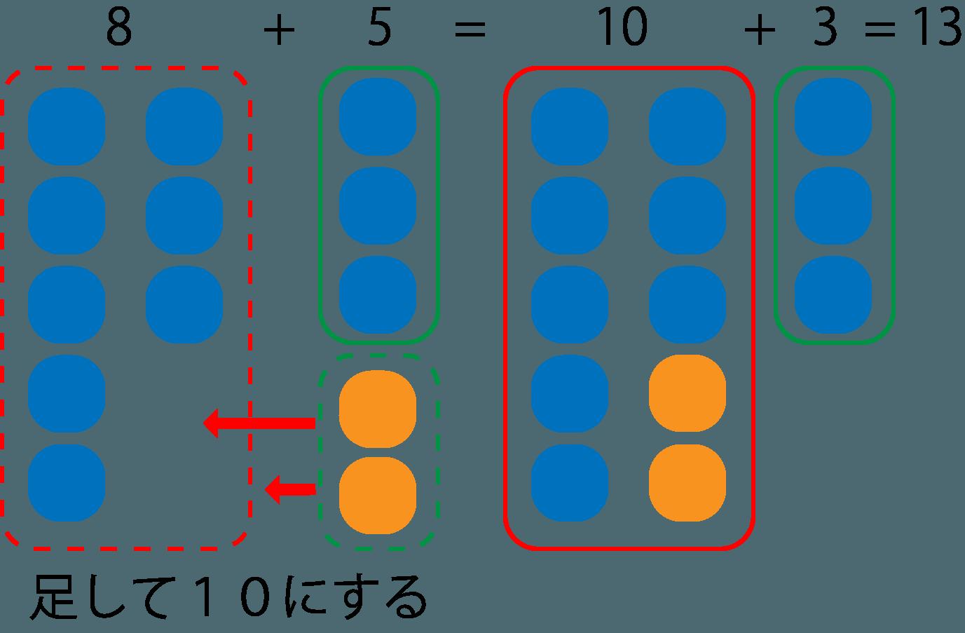 さくらんぼ計算の足し算を算数セットで教える方法の図解
