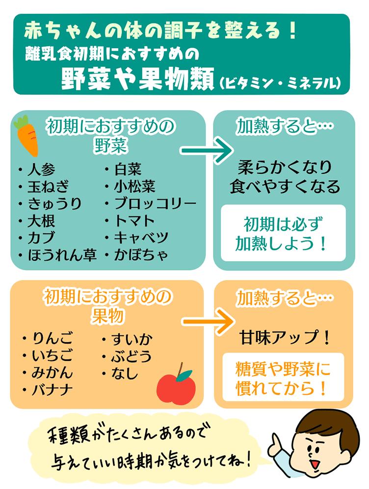 離乳食初期におすすめの野菜や果物類の図解