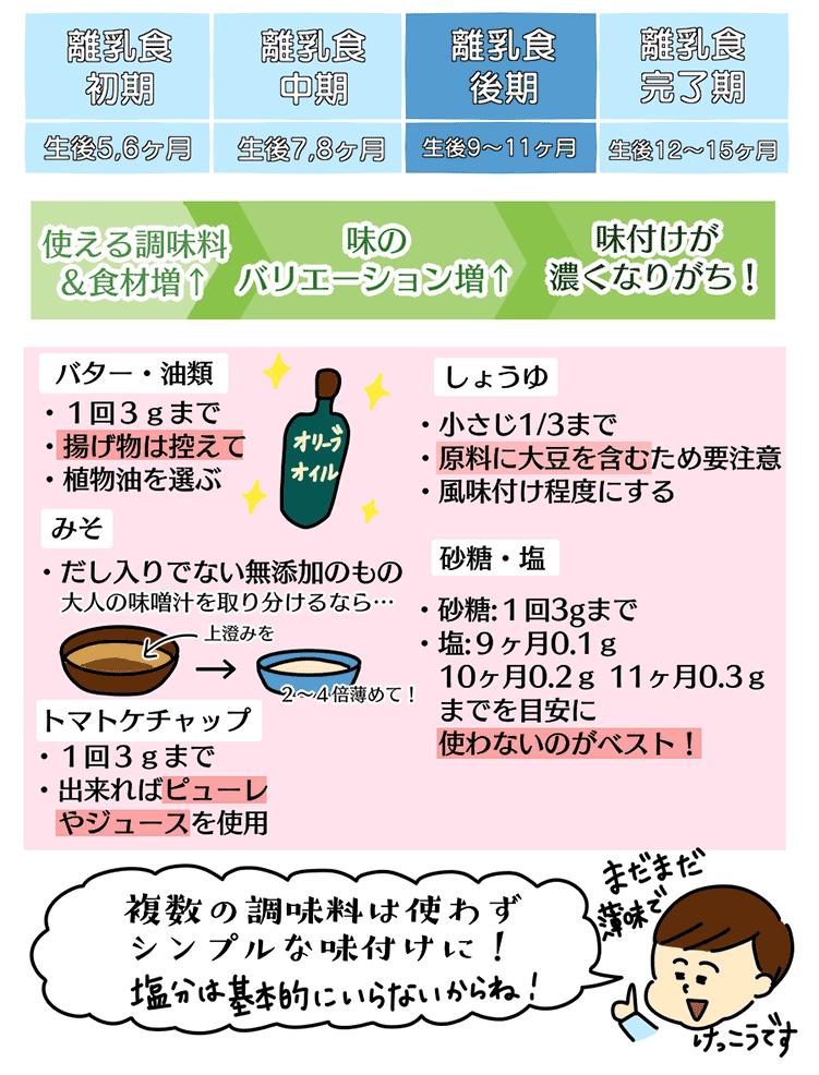 離乳食後期の味付けに使える調味料の種類や量の図解