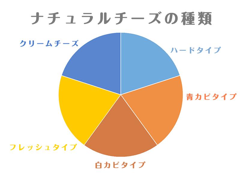 ナチュラルチーズの種類(図)