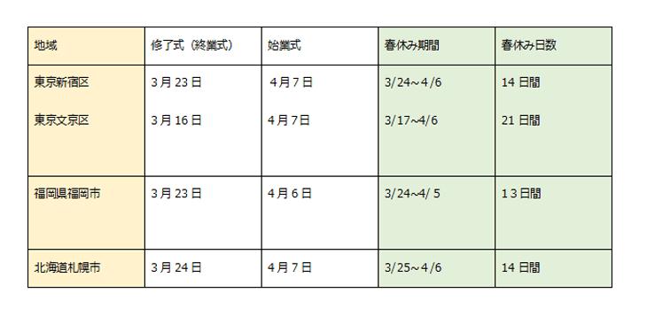 終業式と始業式の日にちと春休み期間の表